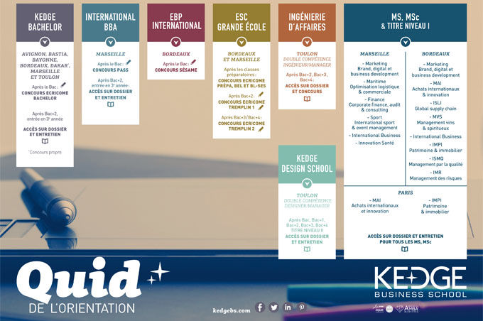 Schéma d'orientation - KEDGE